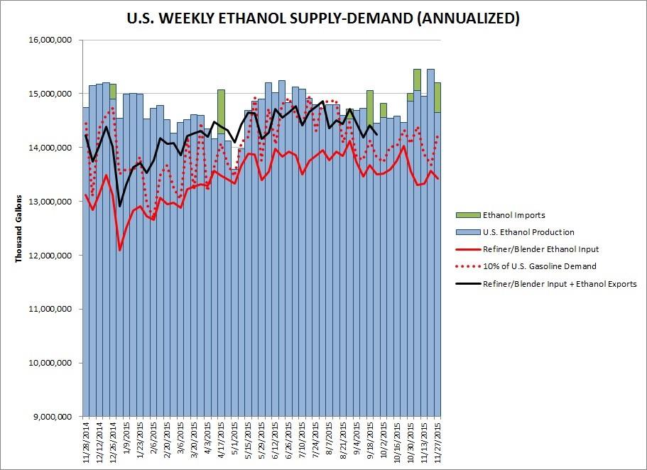 ethanol stats Nov