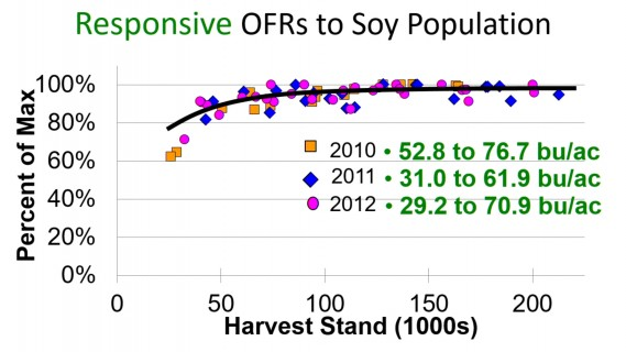 better farming 1 soy population
