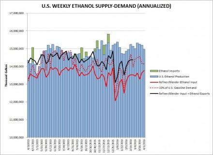 ethanol state April