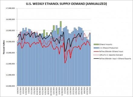 ethanol stats May