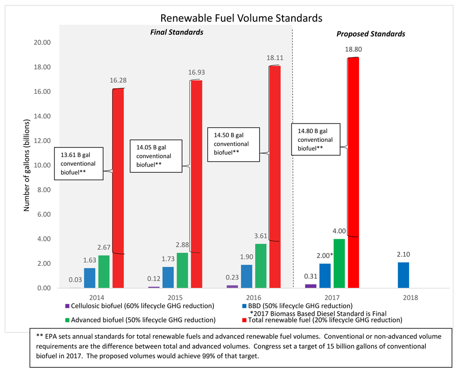 Both sides upset over epas proposed renewable fuel standards for both sides upset over epas proposed renewable fuel standards for 2017 ccuart Images