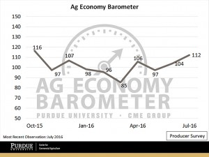 The Producer Sentiment Index jumped to 112 in July, despite falling grain prices. (Purdue University/CME Group Ag Economy Barometer/David Widmar)